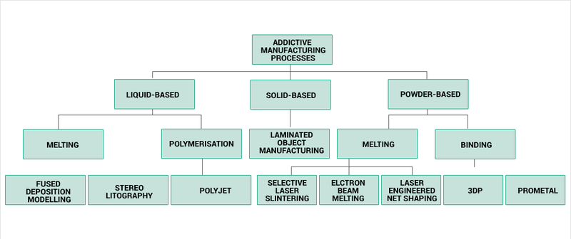 Figure 1. Possibilities and uses of additive manufacturing.